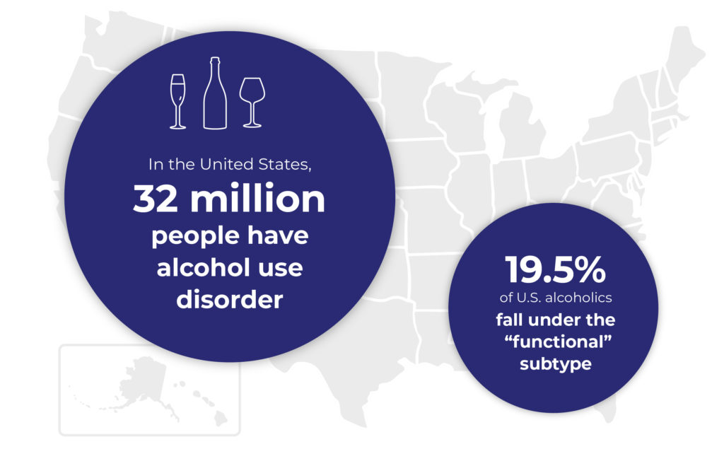 Map of the United States with alcoholism and AUD statistics.