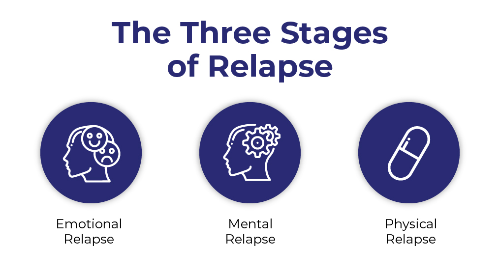 Icons representing the three stages of relapse: emotional, mental, and physical